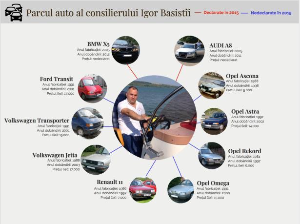 infografic_basistîi